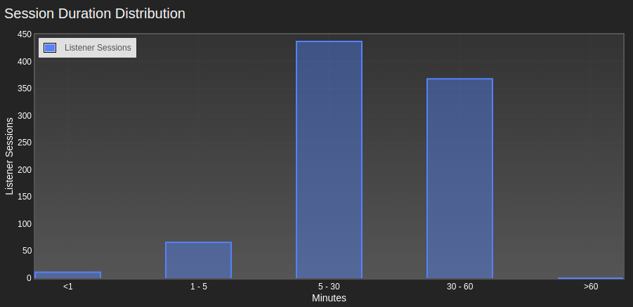 Session duration distribution - Bins and displays how long your audience listens for